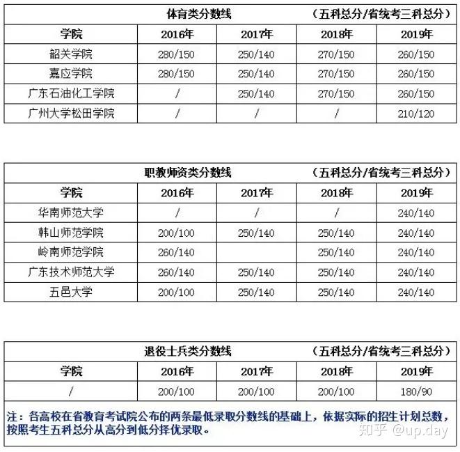 一篇文章带你看懂2020年广东专插本-第7张图片-专升本网
