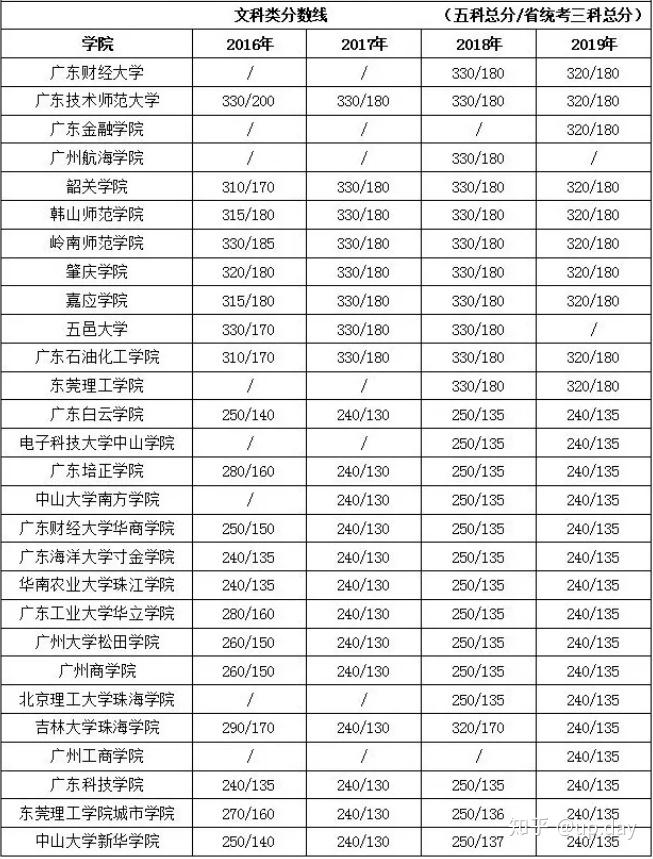 一篇文章带你看懂2020年广东专插本-第3张图片-专升本网