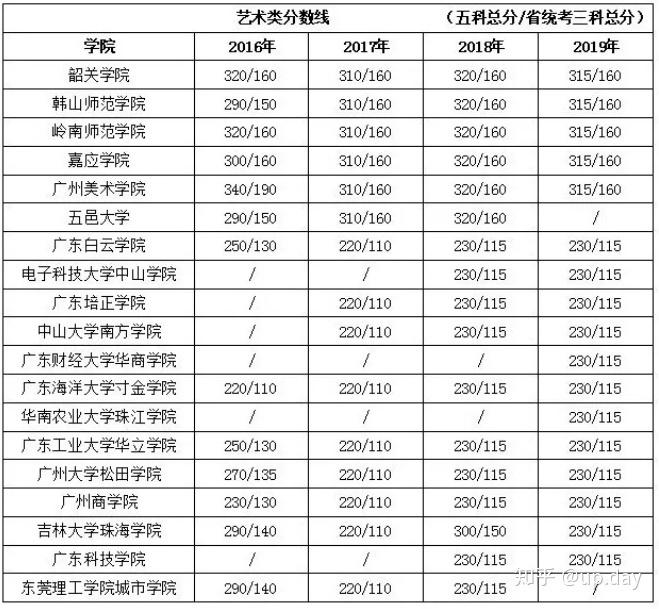 一篇文章带你看懂2020年广东专插本-第6张图片-专升本网