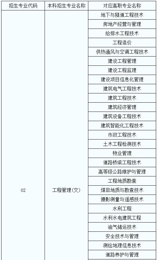 2020年陕西省专升本考试专业对应目录
