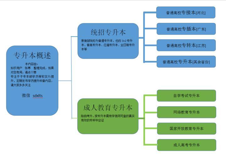 北京专升本都有哪些方式可以升本?