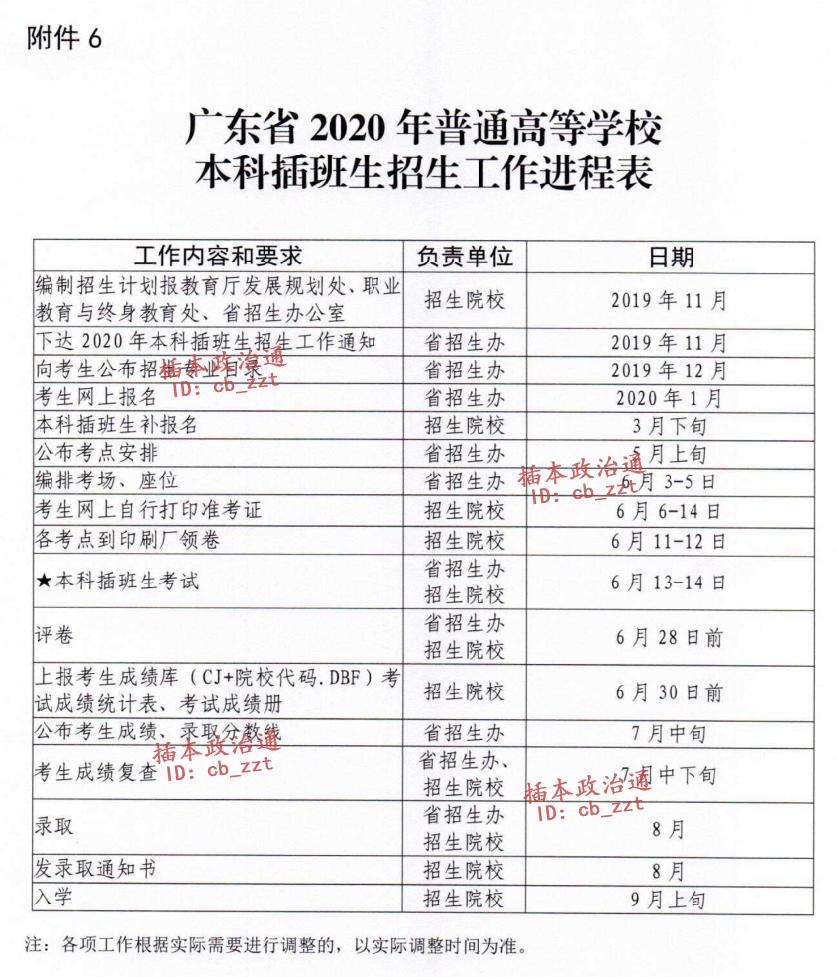 关于2020年广东专插本录取、查询问题的七问七答!