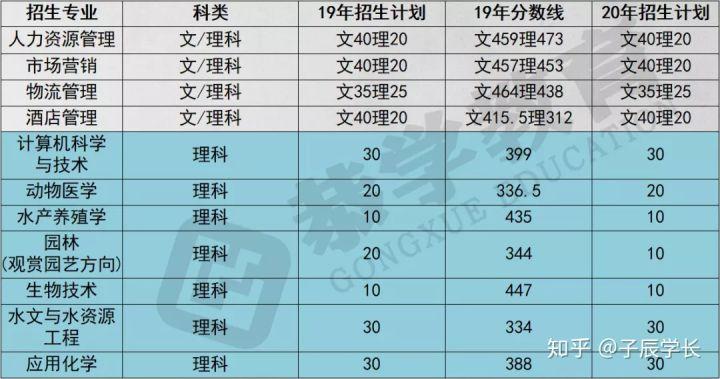恭学网校:2020年天津专升本该如何选择专业?如何复习-第2张图片-专升本网