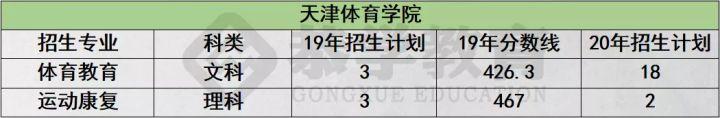 恭学网校:2020年天津专升本该如何选择专业?如何复习-第4张图片-专升本网
