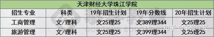 恭学网校:2020年天津专升本该如何选择专业?如何复习-第7张图片-专升本网