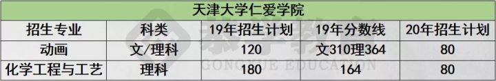 恭学网校:2020年天津专升本该如何选择专业?如何复习-第8张图片-专升本网