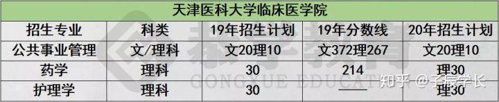 恭学网校:2020年天津专升本该如何选择专业?如何复习-第10张图片-专升本网