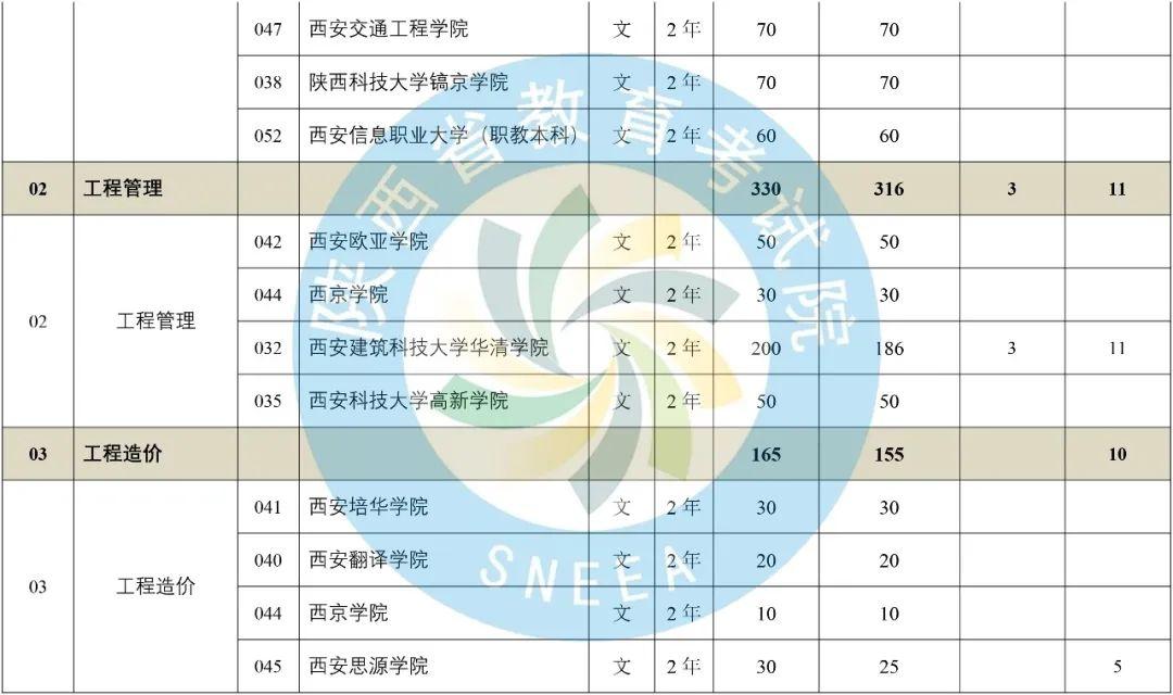 2020年陕西省专升本普通高等教育专升本招生计划-第2张图片-专升本网