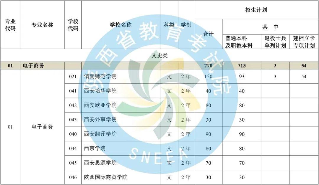 2020年陕西省专升本普通高等教育专升本招生计划-第1张图片-专升本网