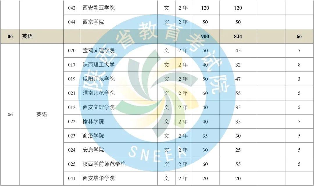 2020年陕西省专升本普通高等教育专升本招生计划-第4张图片-专升本网