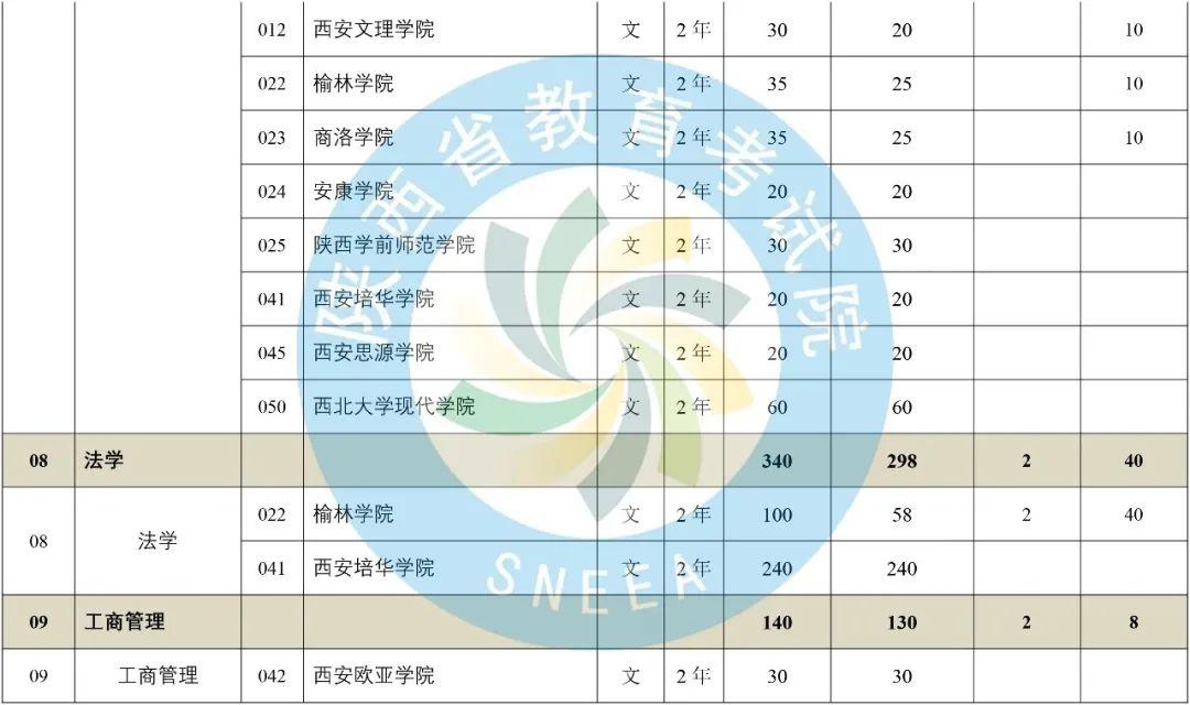 2020年陕西省专升本普通高等教育专升本招生计划-第6张图片-专升本网