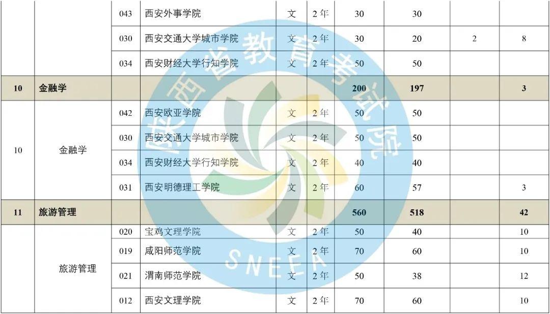 2020年陕西省专升本普通高等教育专升本招生计划-第7张图片-专升本网