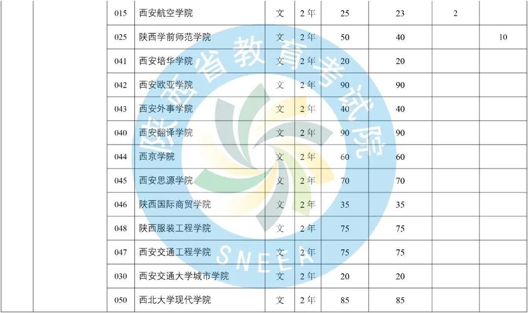 2020年陕西省专升本普通高等教育专升本招生计划-第14张图片-专升本网