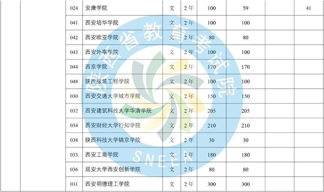 2020年陕西省专升本普通高等教育专升本招生计划-第11张图片-专升本网