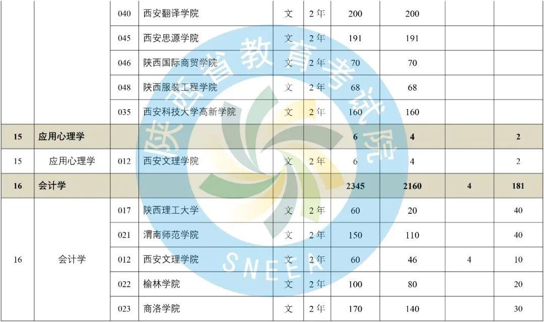 2020年陕西省专升本普通高等教育专升本招生计划-第10张图片-专升本网