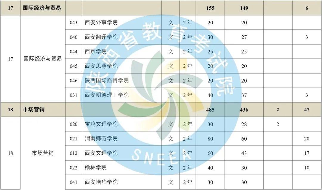 2020年陕西省专升本普通高等教育专升本招生计划-第12张图片-专升本网