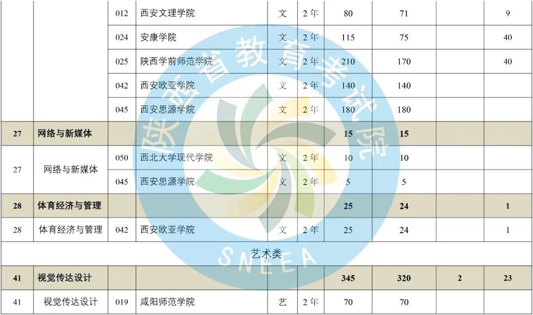 2020年陕西省专升本普通高等教育专升本招生计划-第17张图片-专升本网