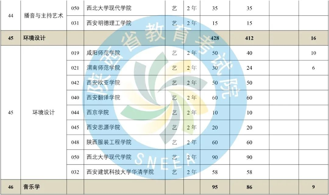2020年陕西省专升本普通高等教育专升本招生计划-第19张图片-专升本网