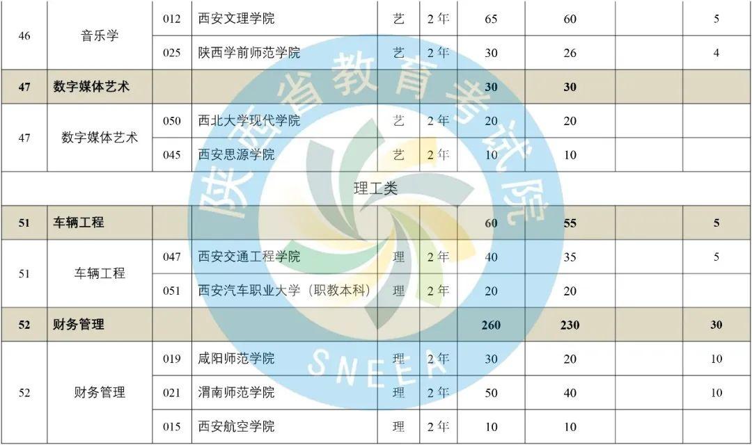2020年陕西省专升本普通高等教育专升本招生计划-第20张图片-专升本网