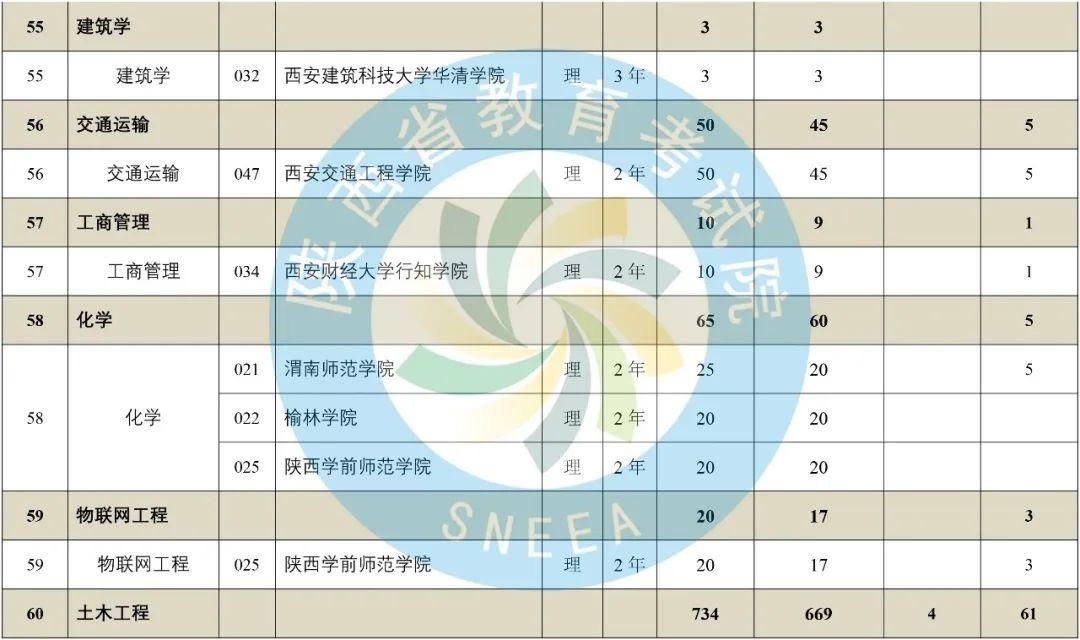 2020年陕西省专升本普通高等教育专升本招生计划-第22张图片-专升本网