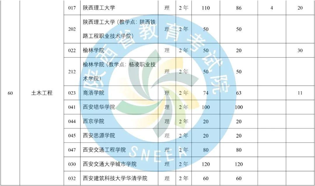 2020年陕西省专升本普通高等教育专升本招生计划-第23张图片-专升本网