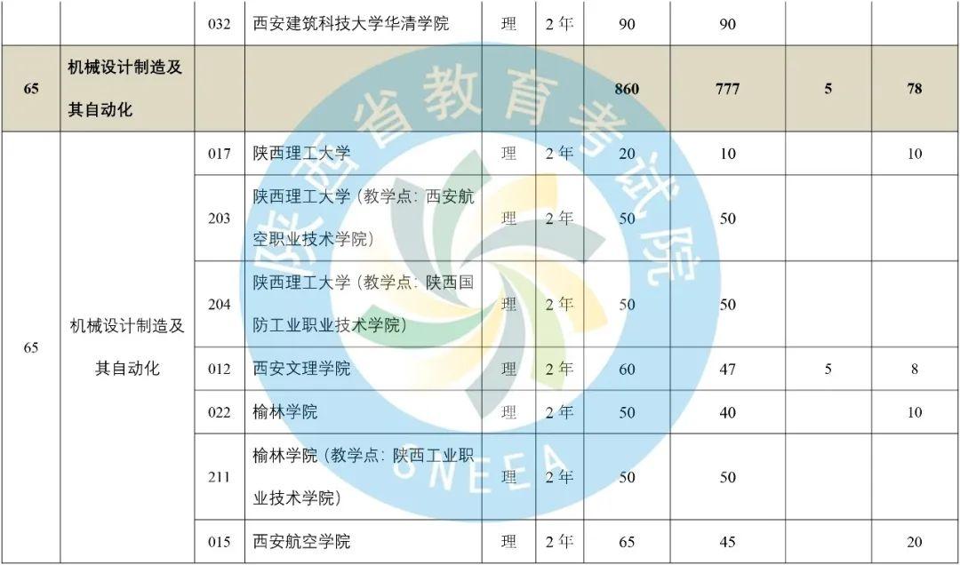 2020年陕西省专升本普通高等教育专升本招生计划-第27张图片-专升本网