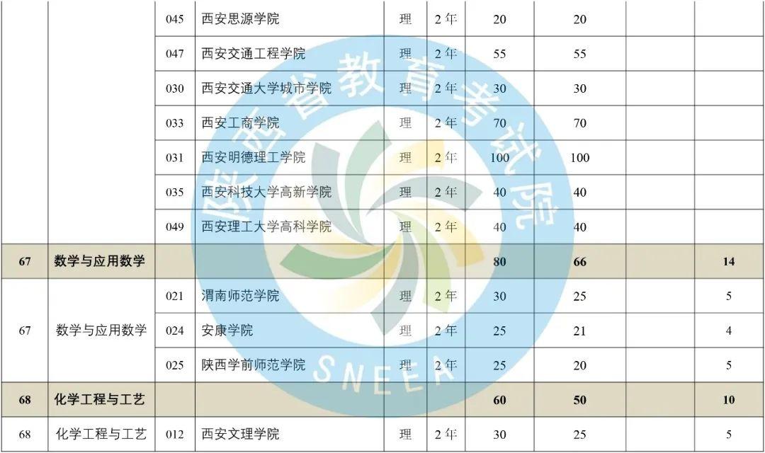 2020年陕西省专升本普通高等教育专升本招生计划-第30张图片-专升本网