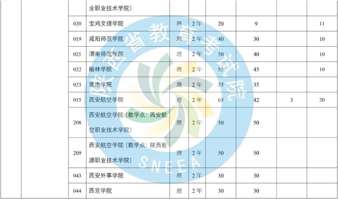 2020年陕西省专升本普通高等教育专升本招生计划-第29张图片-专升本网