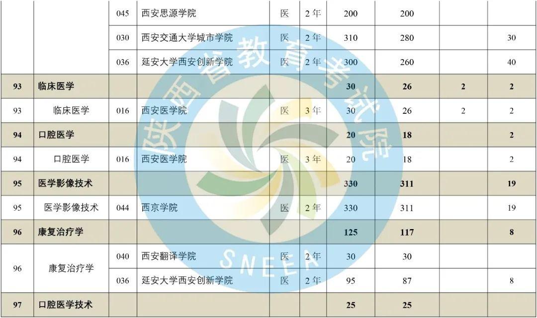 2020年陕西省专升本普通高等教育专升本招生计划-第35张图片-专升本网