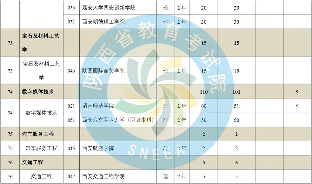 2020年陕西省专升本普通高等教育专升本招生计划-第33张图片-专升本网