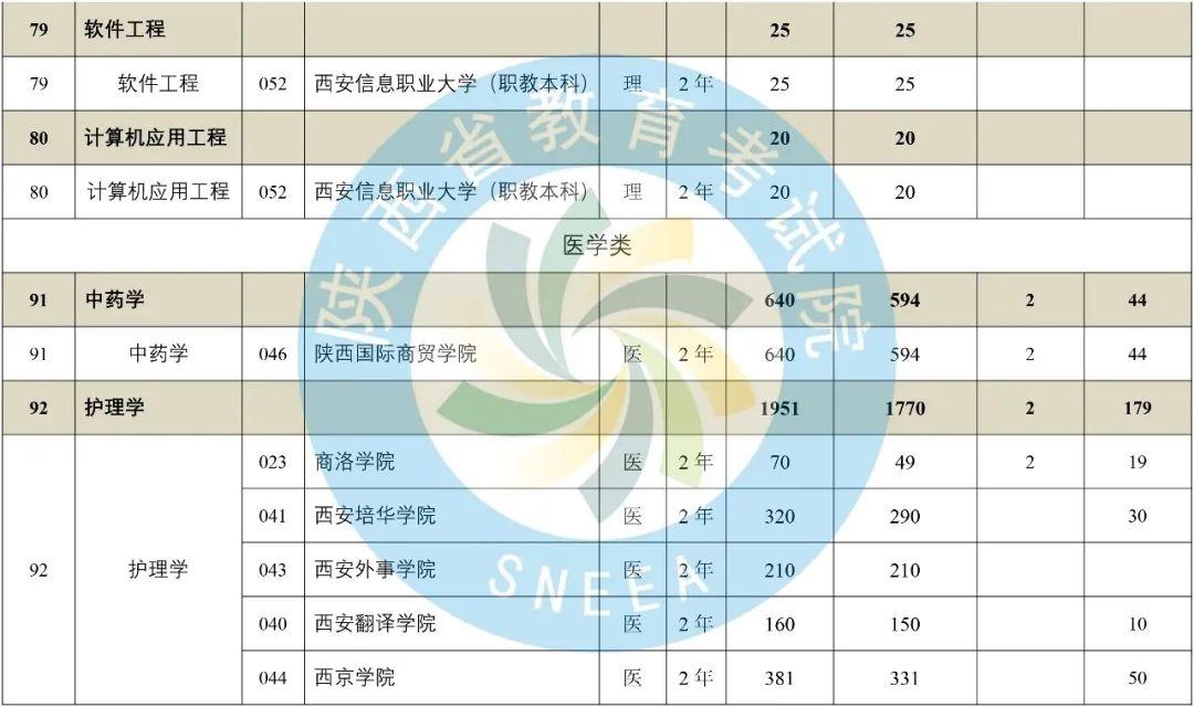 2020年陕西省专升本普通高等教育专升本招生计划-第34张图片-专升本网