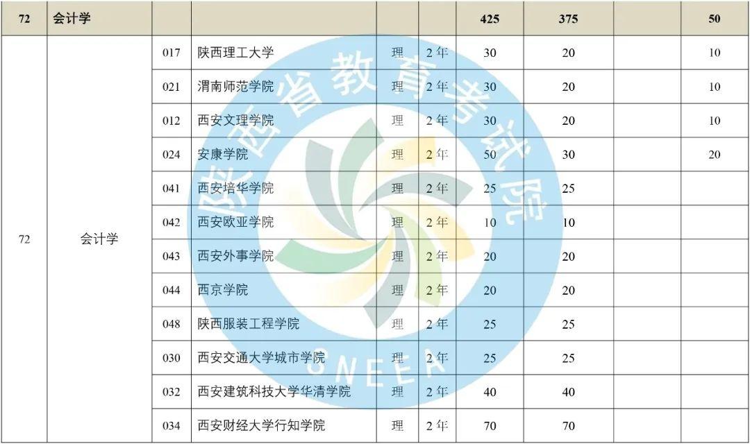 2020年陕西省专升本普通高等教育专升本招生计划-第32张图片-专升本网