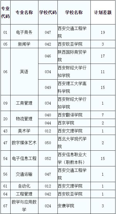 2020陕西专升本二志愿征集公告
