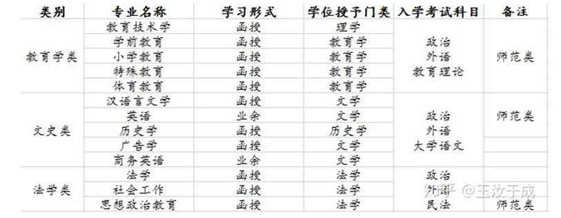 2020年江西成人高考须知-第3张图片-专升本网