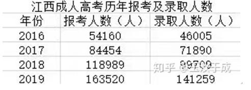 2020年江西成人高考须知-第5张图片-专升本网