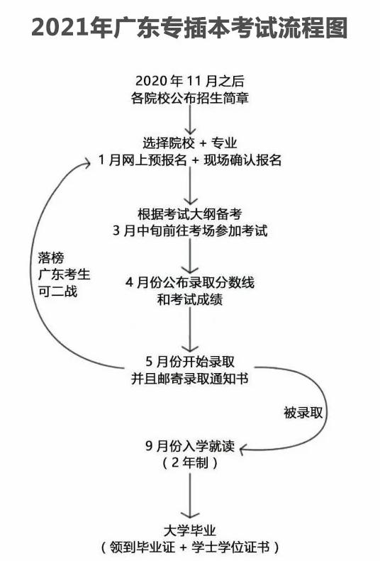 2021广东专插本报考详细流程-第1张图片-专升本网