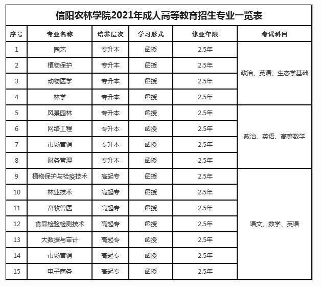 2021年信阳农林学院成人高等教育招生简章-第2张图片-专升本网